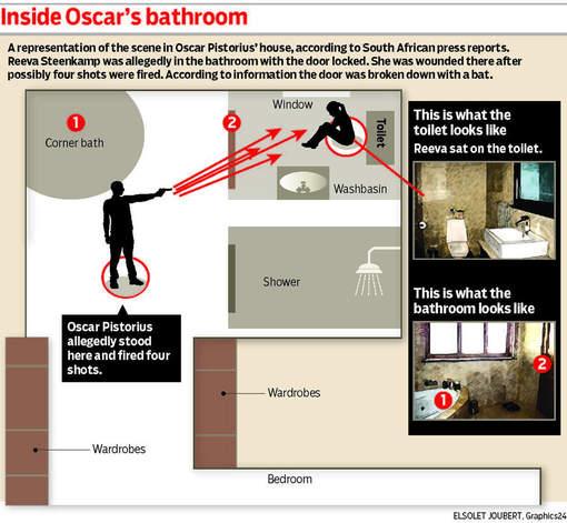 oscar badkamer plaats delict